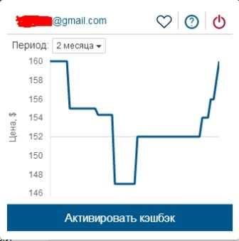 Динамика цены епн