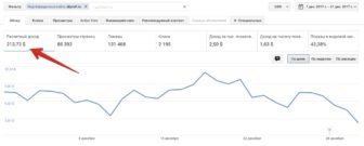 Google AdSense доход