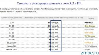 Стоимость продления доменов в зоне RU и РФ