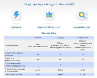 как ускорить индексацию сайта в Яндексе