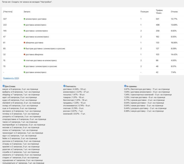 KPI страниц | ZMSEO ‹ Алиэкспресс для профессионалов — WordPress