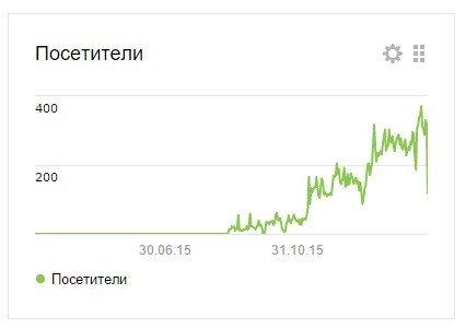 Как увеличить трафик на сайт?